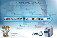 AccuTOF-DART Forensic Timeline (Poster)