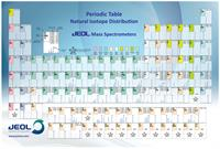 Periodic Chart for Mass Spectrometry (Poster)