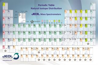 JEOL Mass Spec Periodic Table