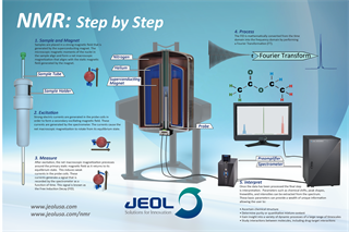 JEOL Step-by-Step NMR poster