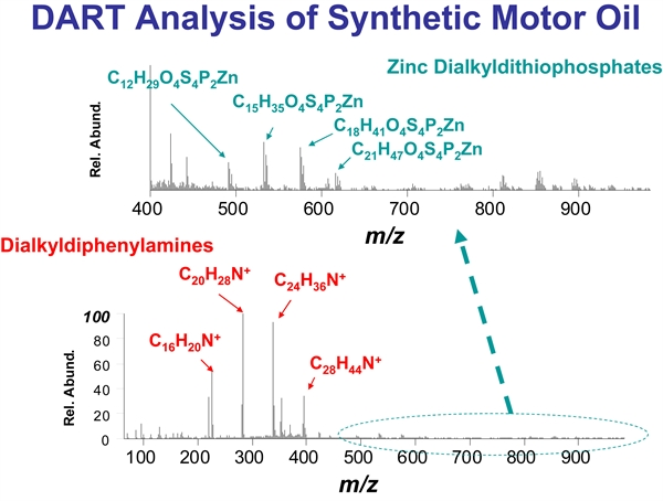 Viewing album accutof dart spectra for Synthetic motor oil test